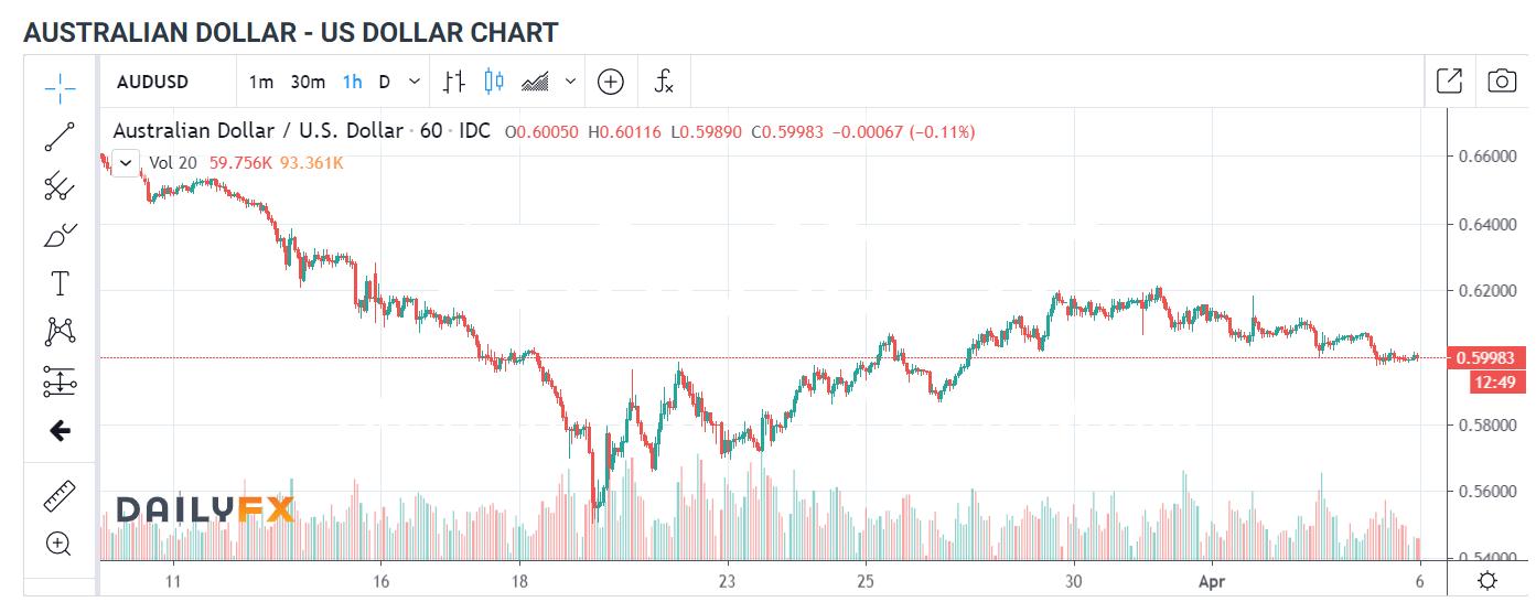 AUDUSD 1H Chart - Daily FX - 6 April 2020