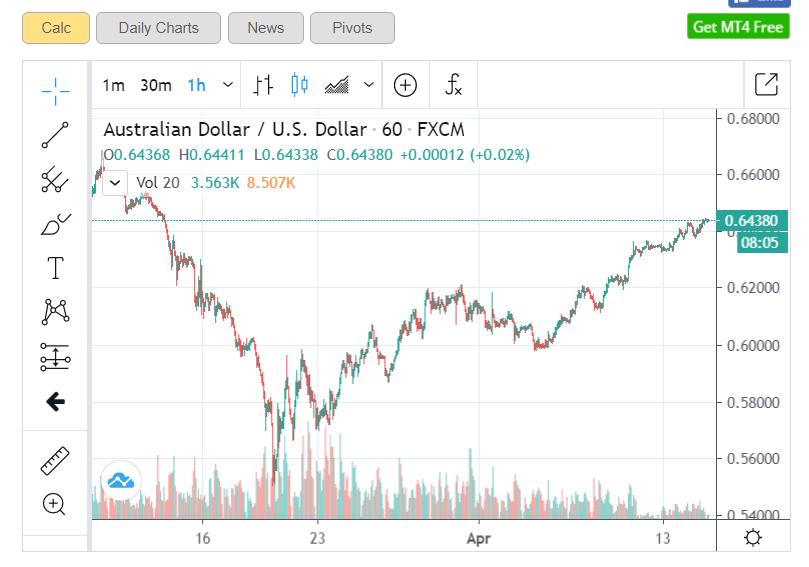 AUDUSD Forex Live Chart - H1 - 15 April 2020