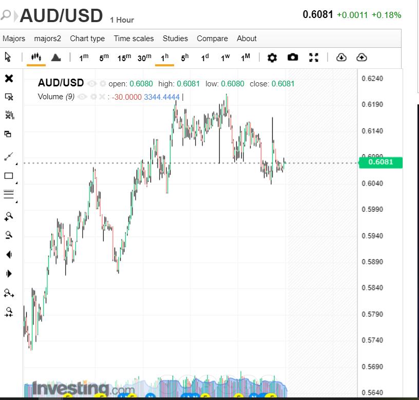 AUDUSD Hourly Chart - Investing.Com - 02 April 2020