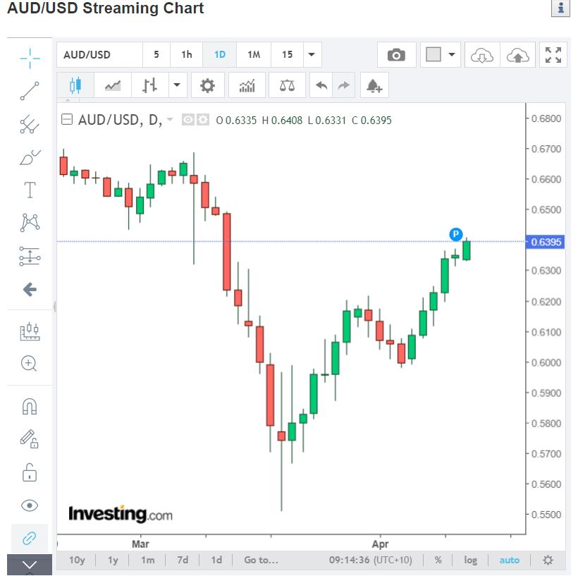 AUDUSD Streaming Chart - Investing. Com - 14 April 2020