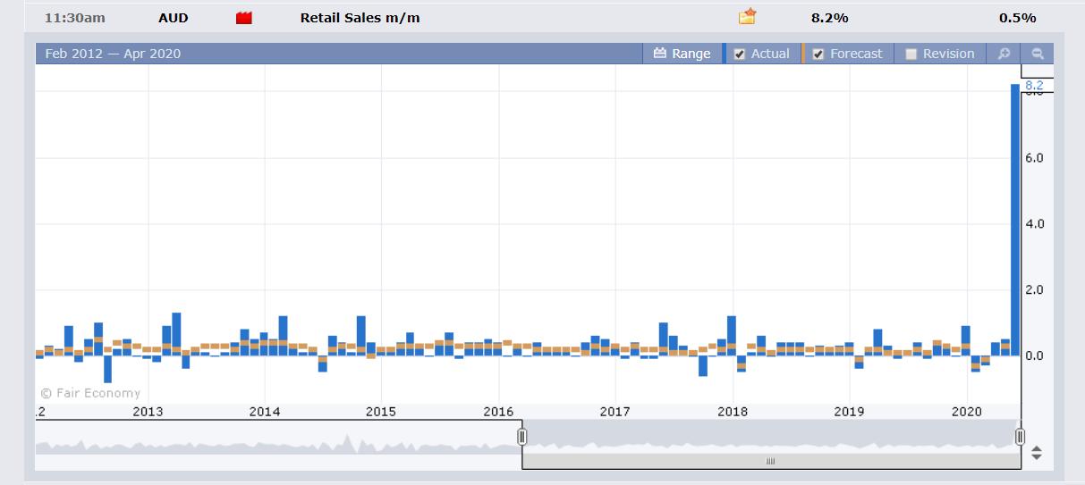 Australian Retail Sales Chart - Forex Factory - 23 April 2020