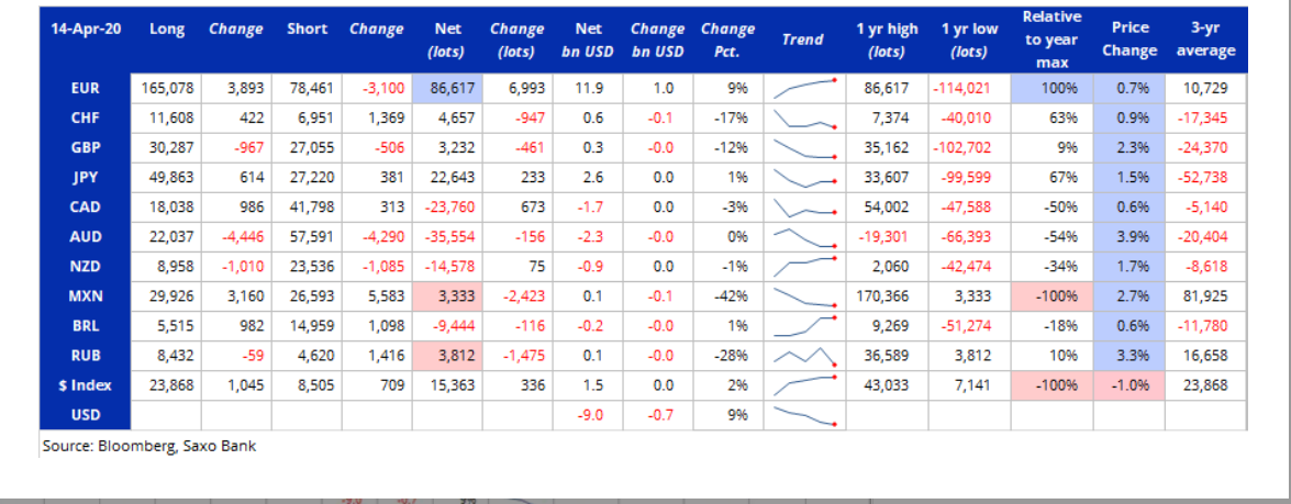 FX Enthralled by Oil Crash, Loonie Slumps, US Dollar Mostly Up Stocks Decline, COT Report: USD Shorts Build on Fed Bailout