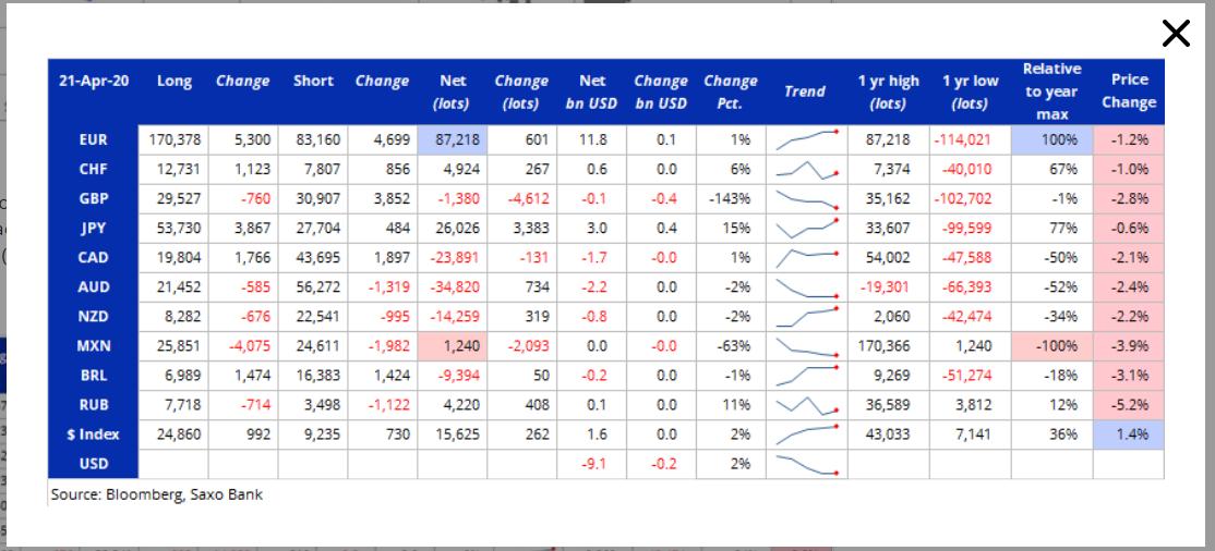 Bloomberg-Saxo Bank COT Report - 28 April 2020