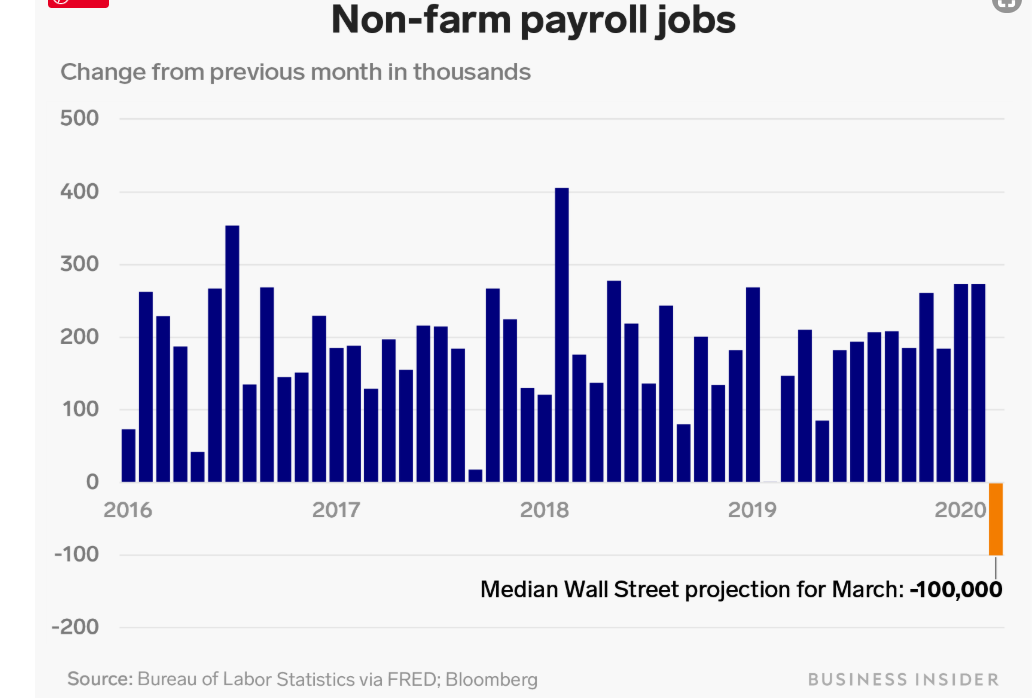 MarketWatch Initial US Jobless Claims Chart - Past Few Weeks - 03 April 2020