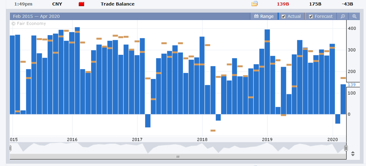 CNY - China Trade Balance - FX Factory - 15 April 2020
