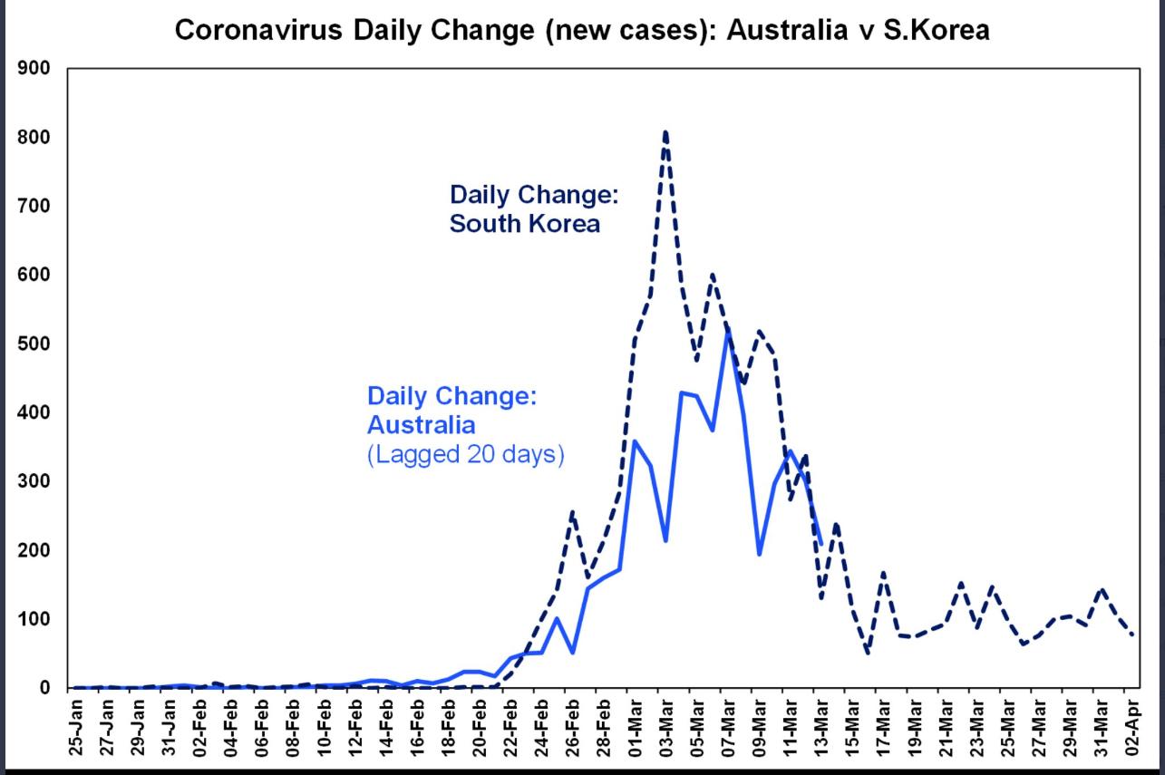 COVID 19 Daily Change - (New Cases) Australia v S Korea - Shane Oliver - 09 April 2020