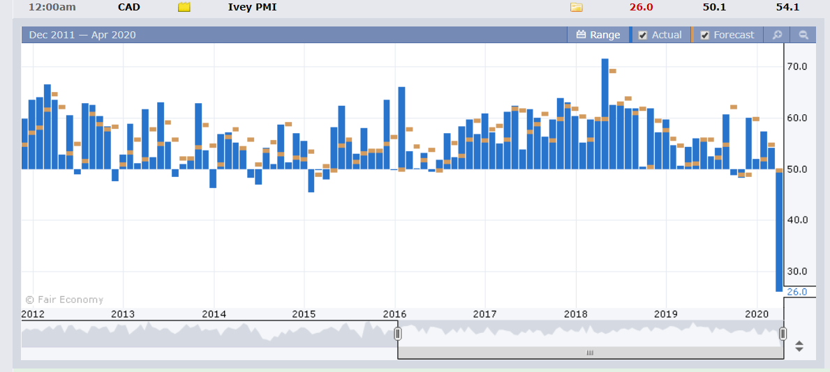 Canadian IVEY PMI Chart - Forex Factory - 08 April 2020