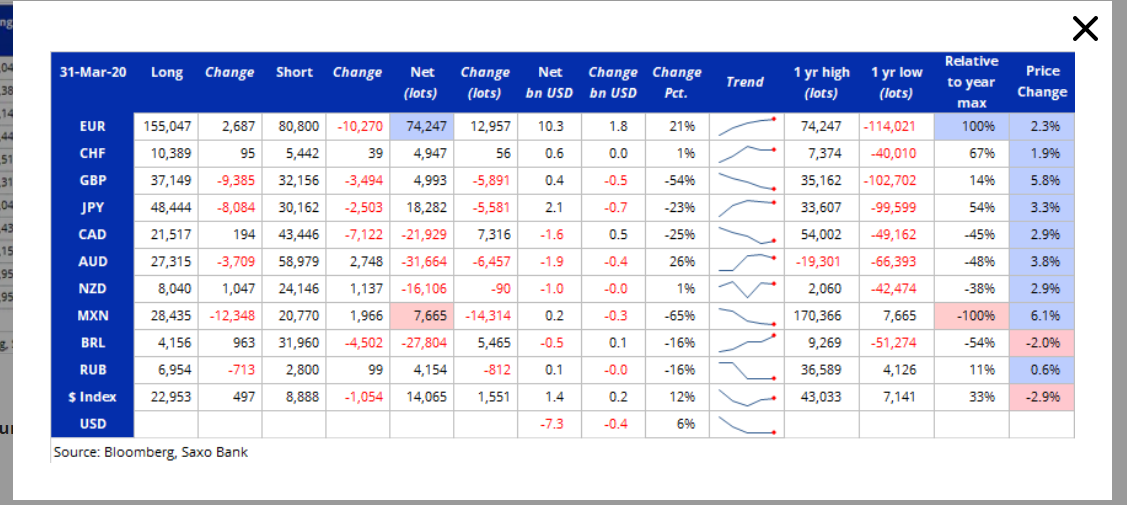 Commitment of Traders - CFTC Report - SAXO BANK - 07 April 2020