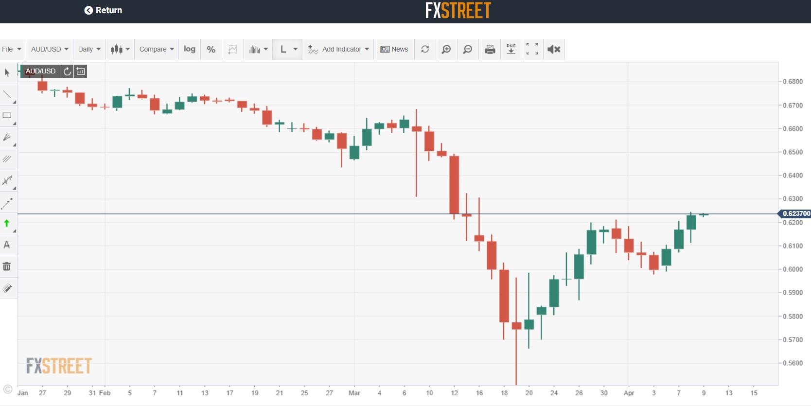 DAILY AUD USD Chart - FX Street - 09 April 2020