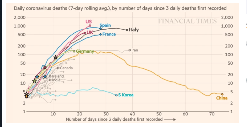 Daily Coronavirus Deaths By Number of Days - Financial Times - 08 April 2020