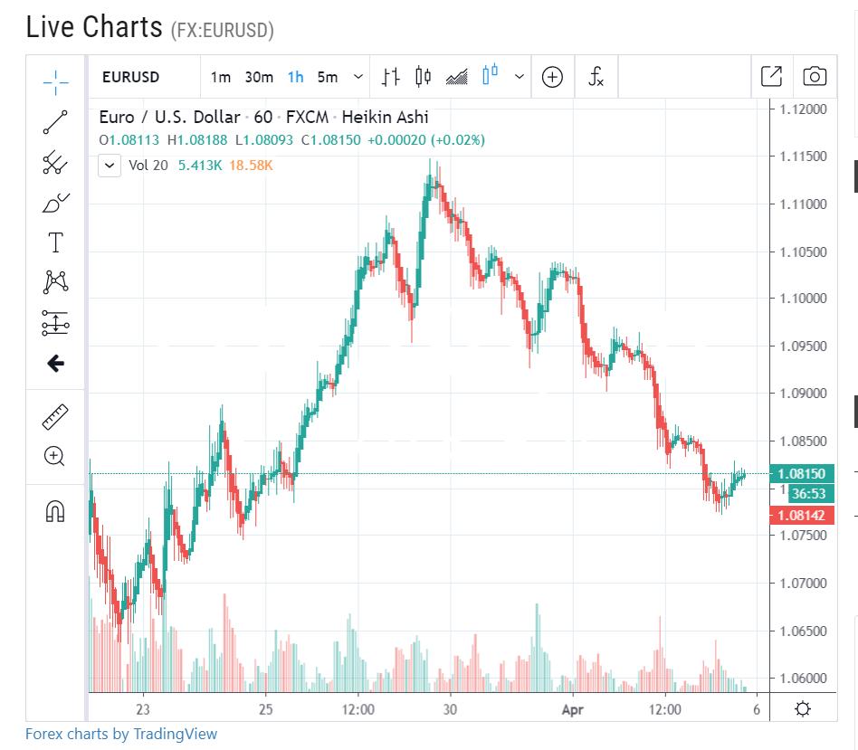 EURO DOLLAR Forex Live H1 Chart - 06 April 2020