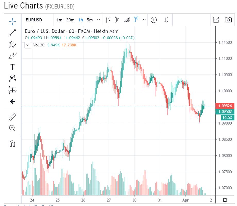 EURUSD Forex LIve H1 Chart - 02 April 2020