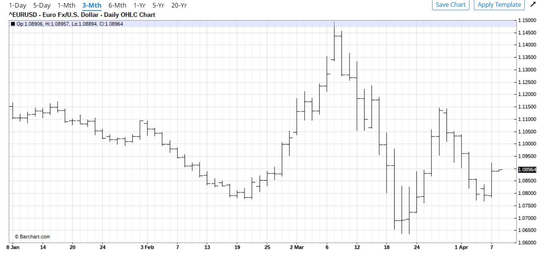 Euro 3 month Barchart - 08 April 2020