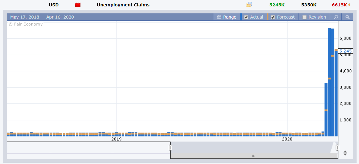 FX Fact. US Weekly Unemployment Claims - 17 April 2020