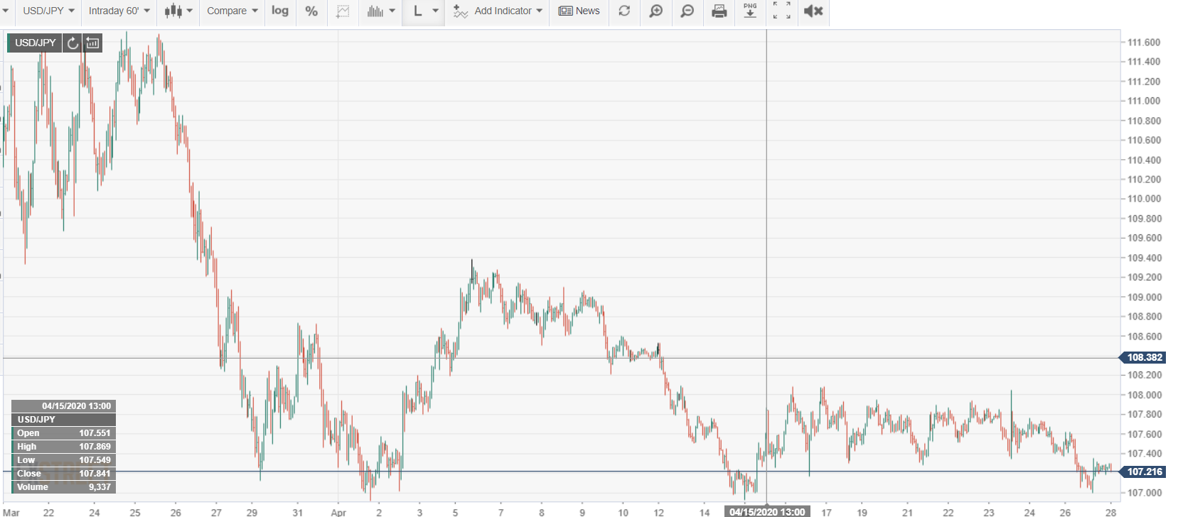 FX Street USDJPY 60 Min Chart - 28 April 2020