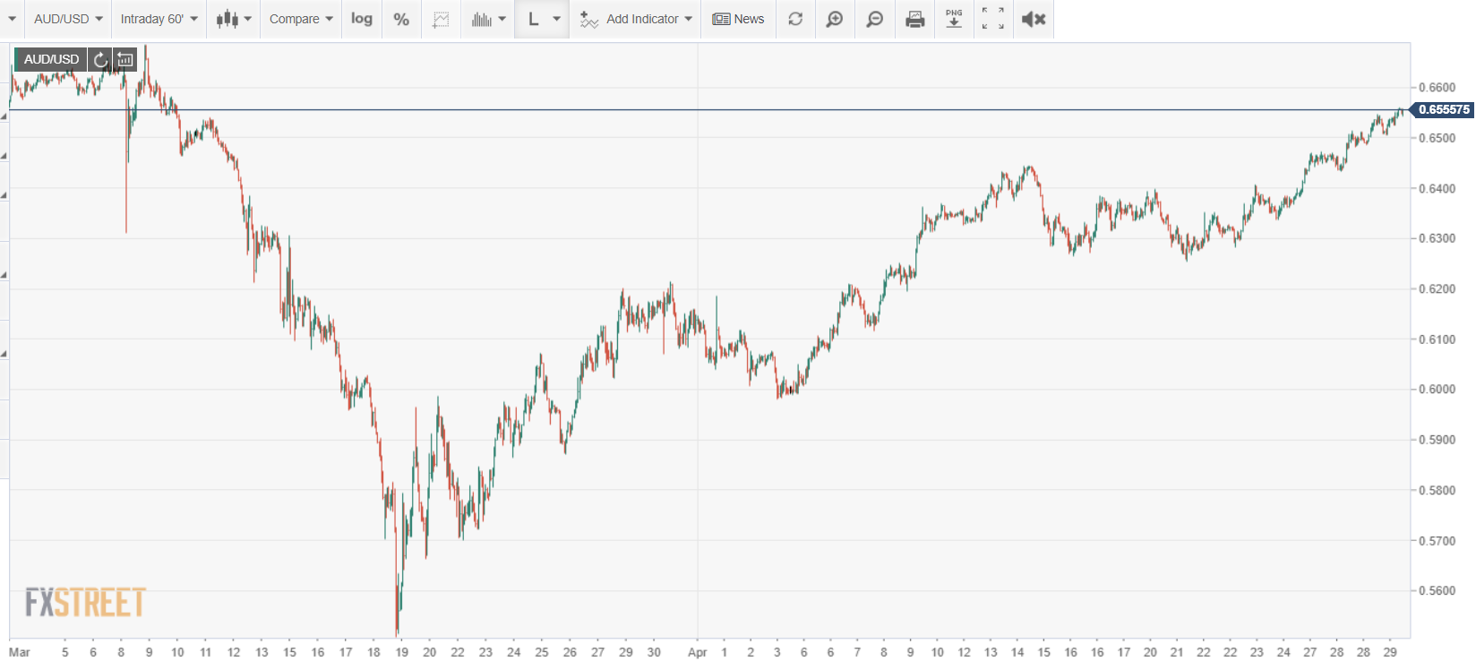 FXStreet AUDUSD Intraday Chart - 30 April 2020