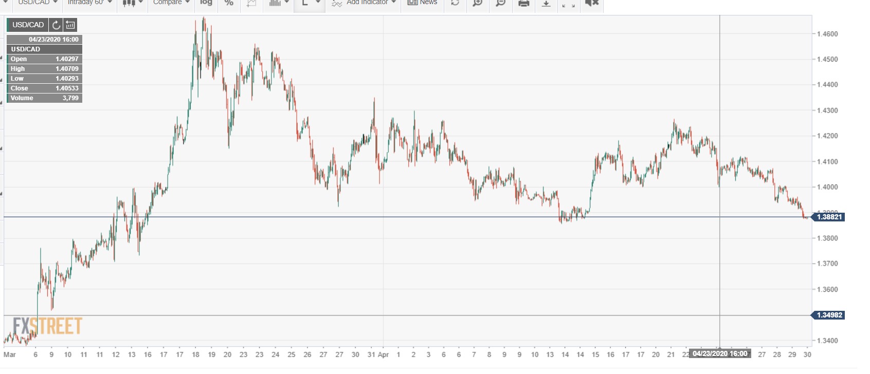 FXStreet USDCAD Daily Chart - 30 April 2020