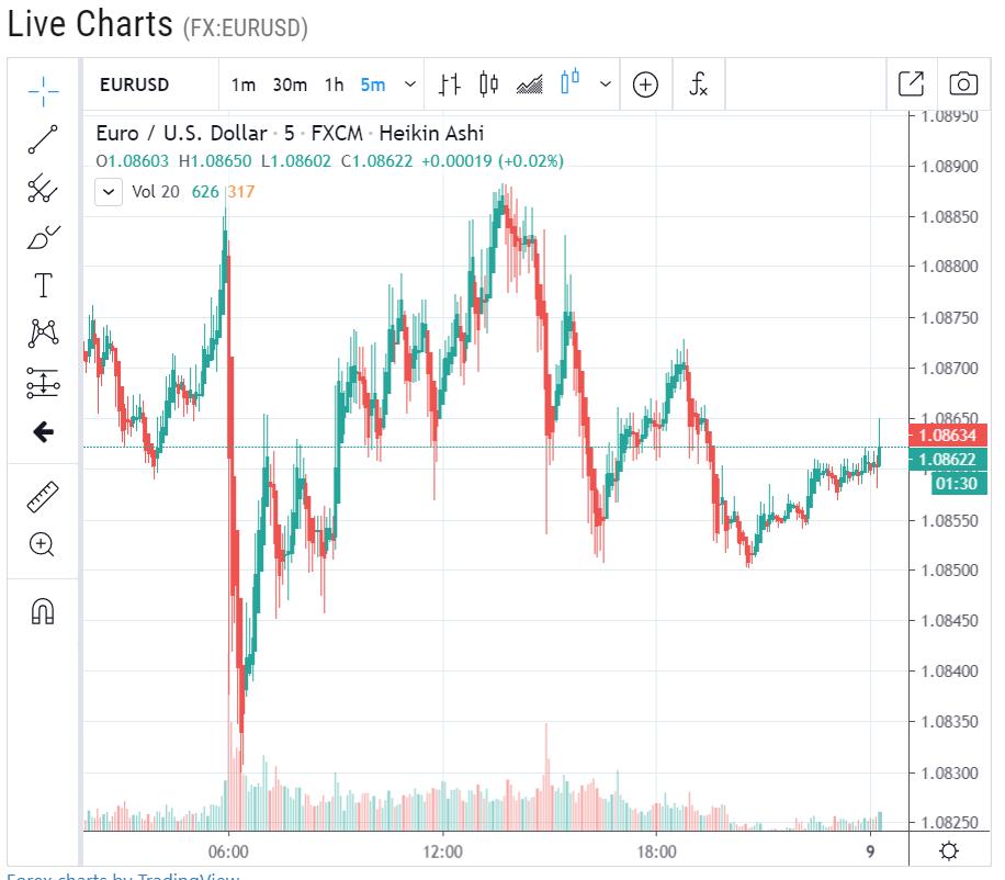 Forex Live Daily EURUSD Chart - 09 April 2020