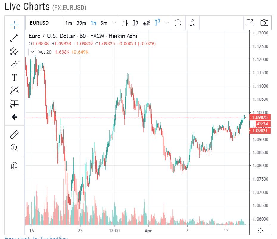 Forex Live EUR USD H1 Chart - 15 April 2020