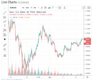 Euraud live forex chart