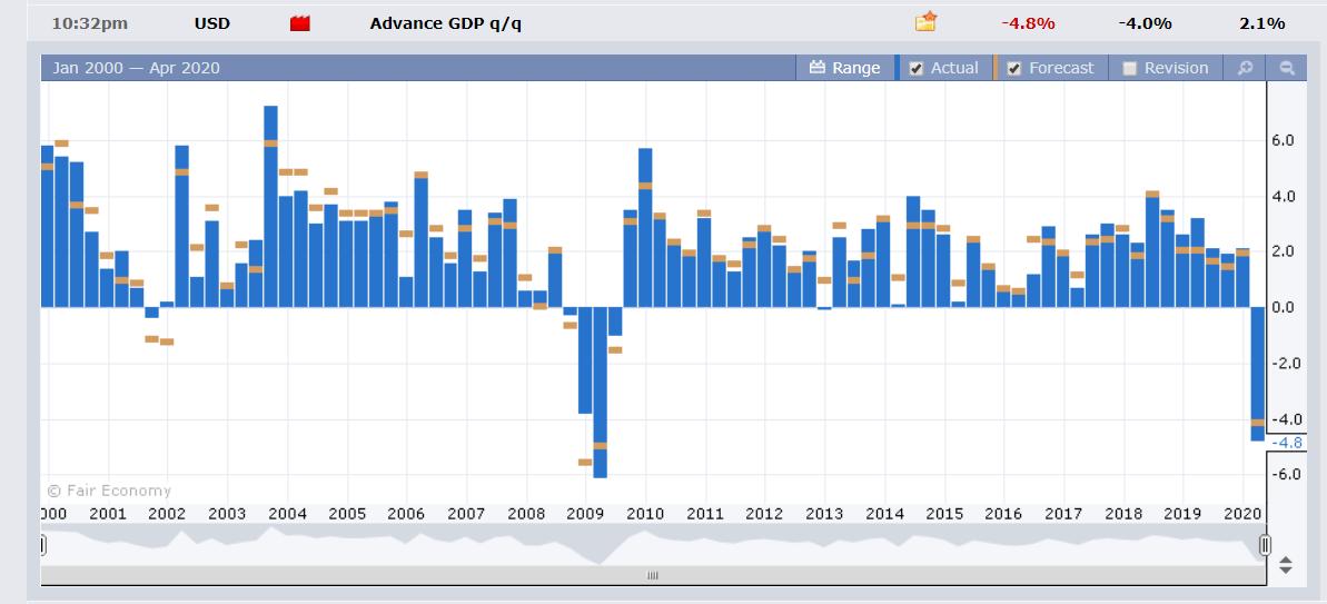 ForexFactory US Advance GDP Q1 - 30 April 2020