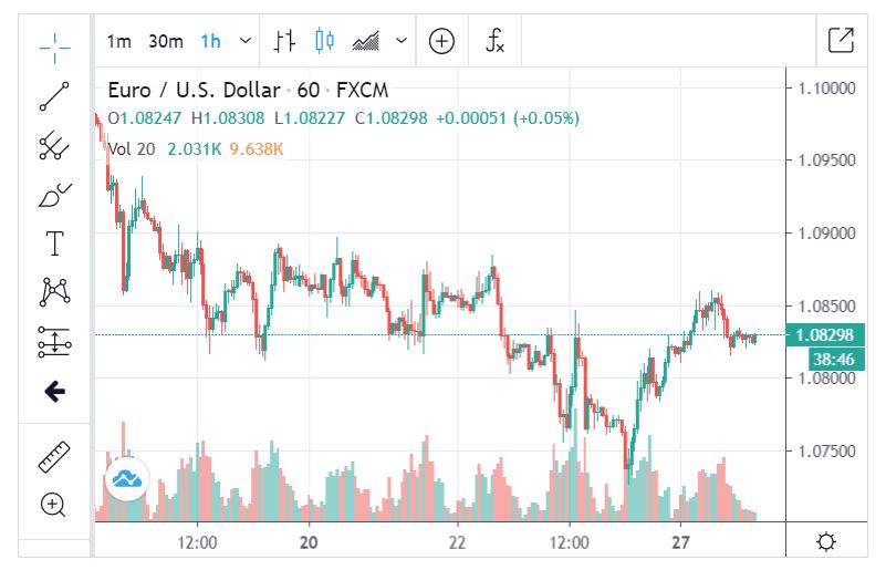 ForexLive EURUSD H1 Chart - 28 April 2020