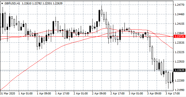 pair GBP/USD Hourly (H1) Chart