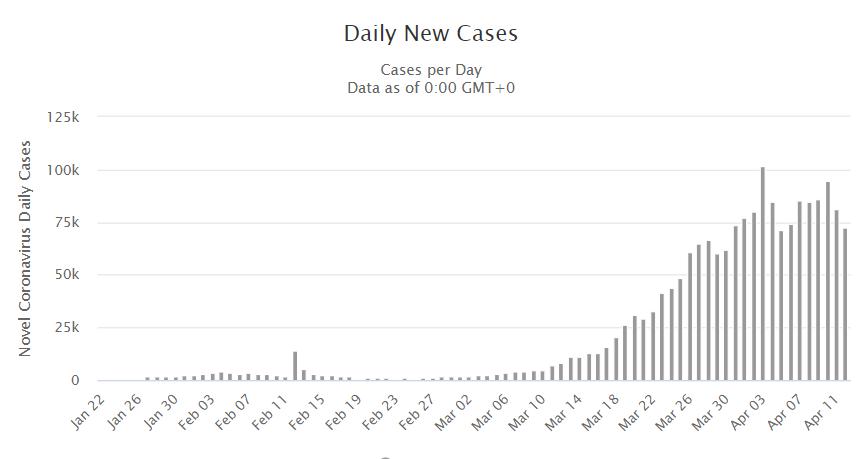 GLOBAL Covid-19 Daily Cases Chart - Coronavirus Worldometer - 14 April 2020