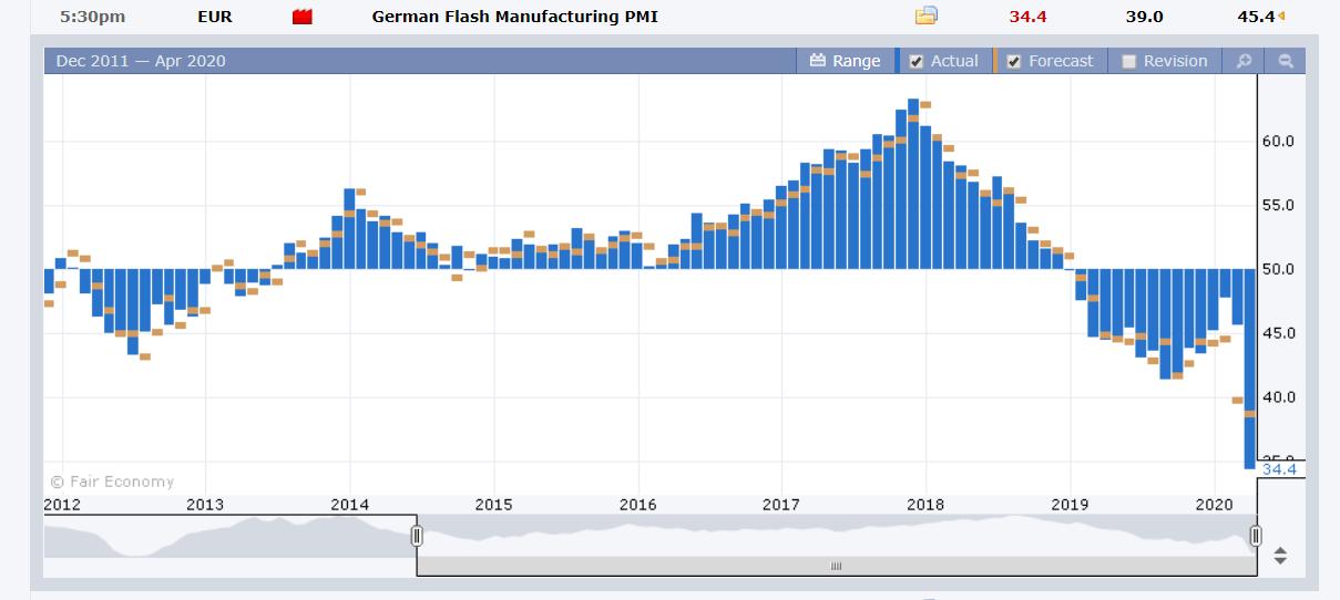 German Flash Manufacturing PMI - Forex Factory - 24 April 2020