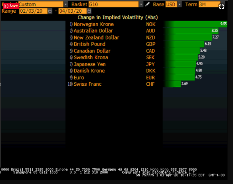 Implied Volatilty - G10 Currencies - Bloomberg - 06 April 2020