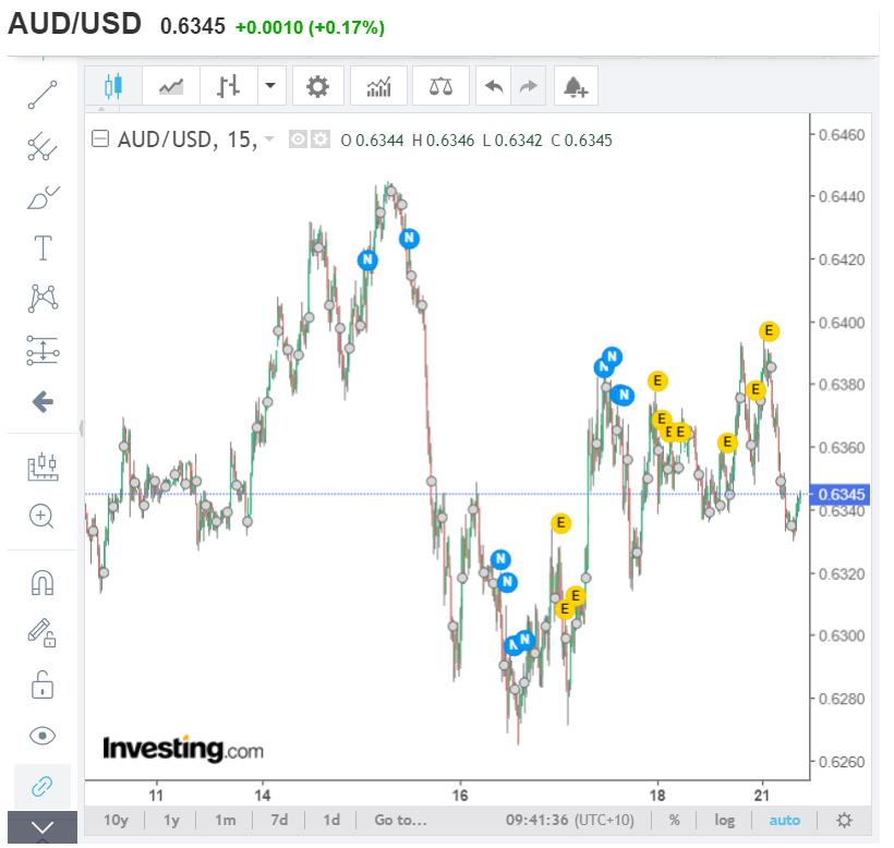 Investing.Com AUDUSD - Daily Chart - 21 April 2020