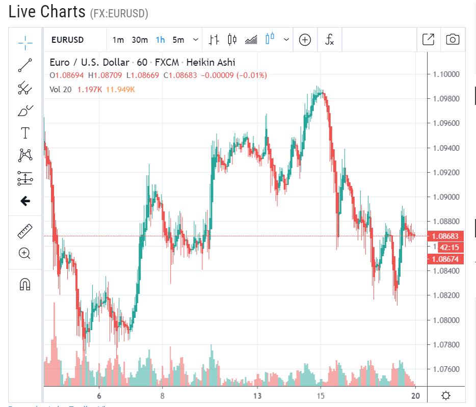 LIVE Chart EUR USD H1 - 20 April 2020
