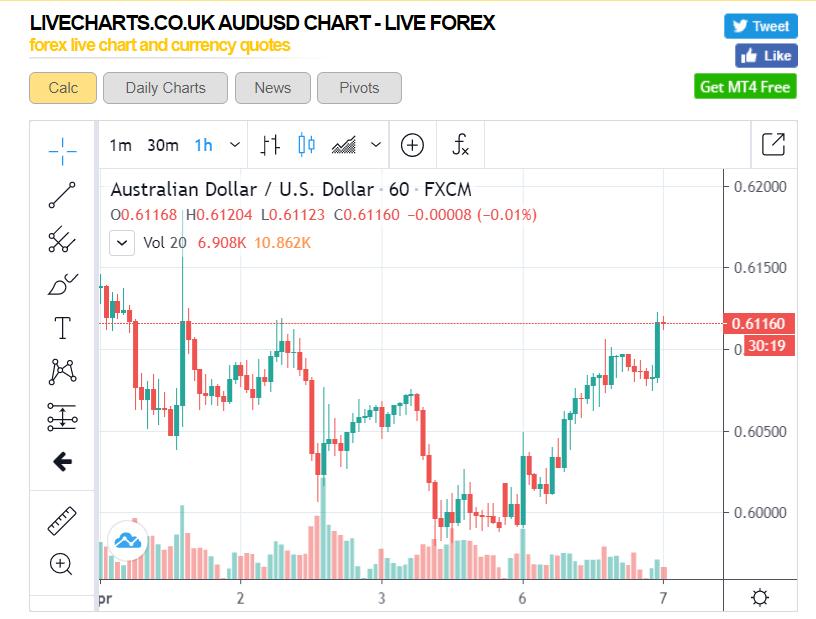 LIVE Charts UK AUD USD 1H Chart - 07 April 2020