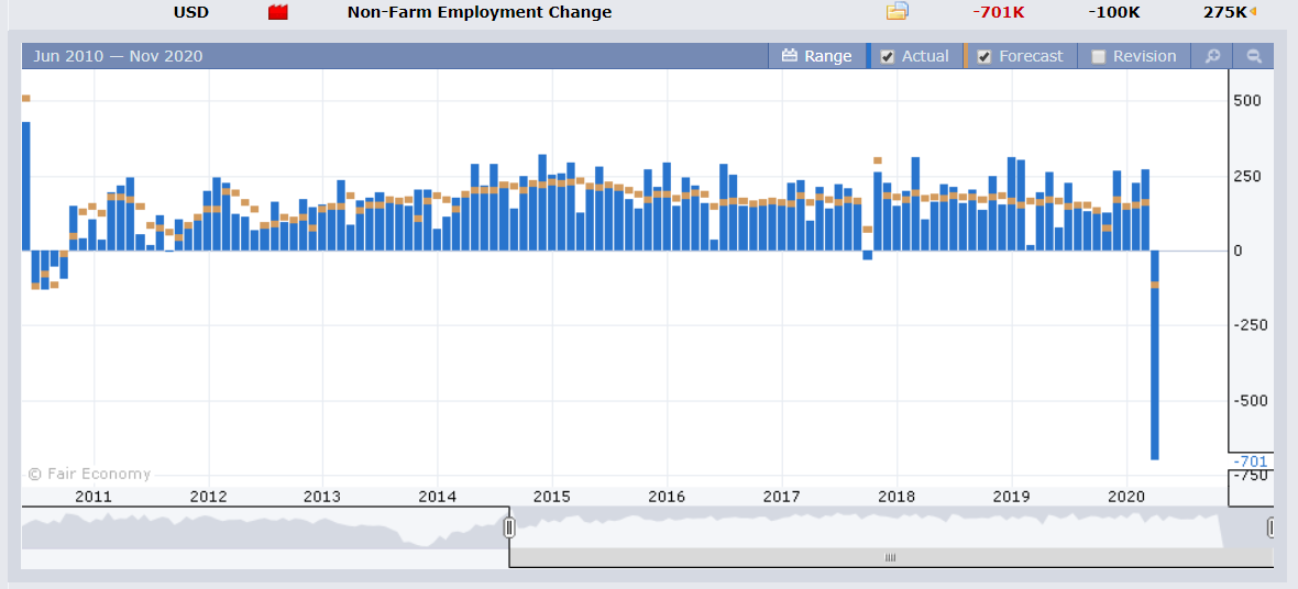 US NFP Employment Change - Forex Factory - 06 April 2020