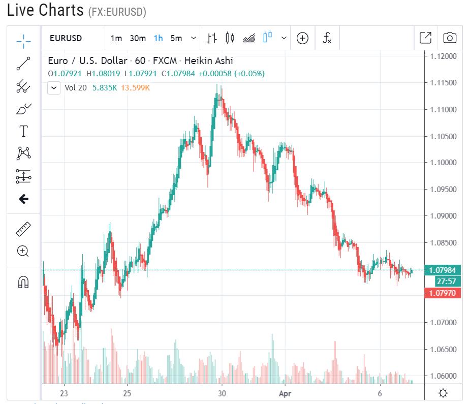forex live EUR USD 1 H Chart - 07 April 2020