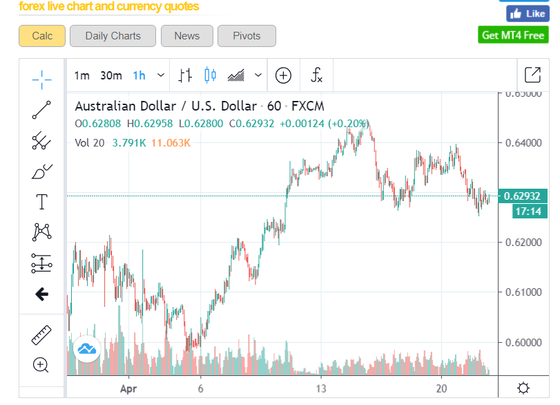 forex trading charts live
