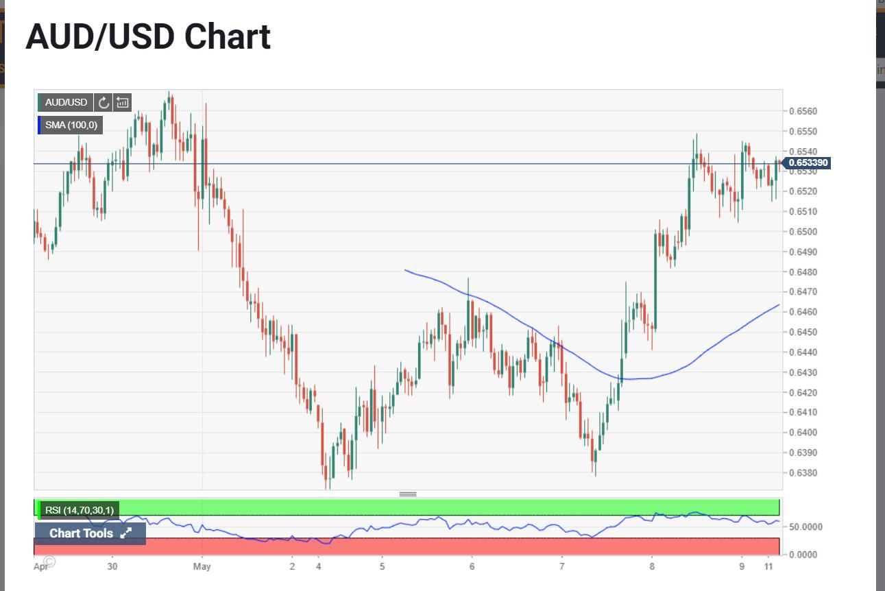 AUDUSD Chart - FX Street - 11 May 2020