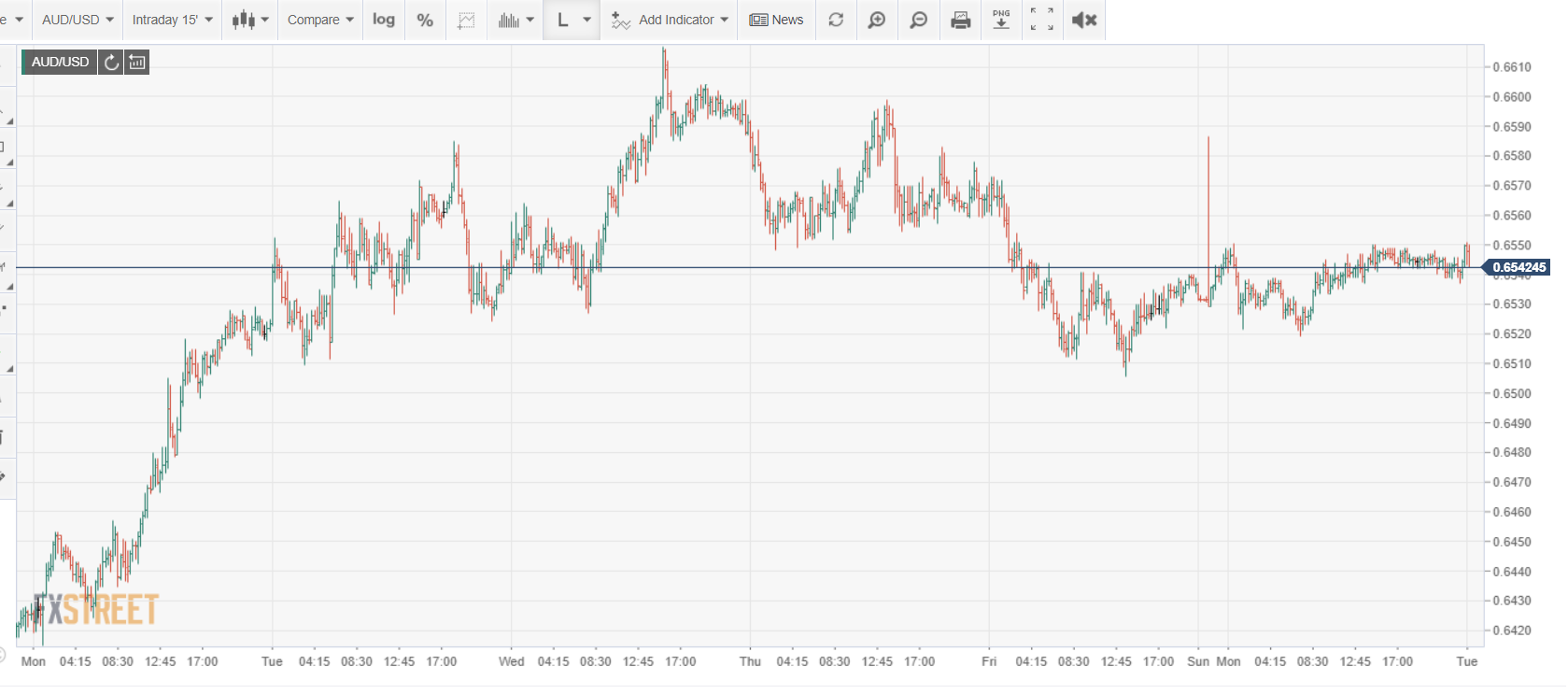 AUDUSD Chart - FXStreet - 26 May 2020