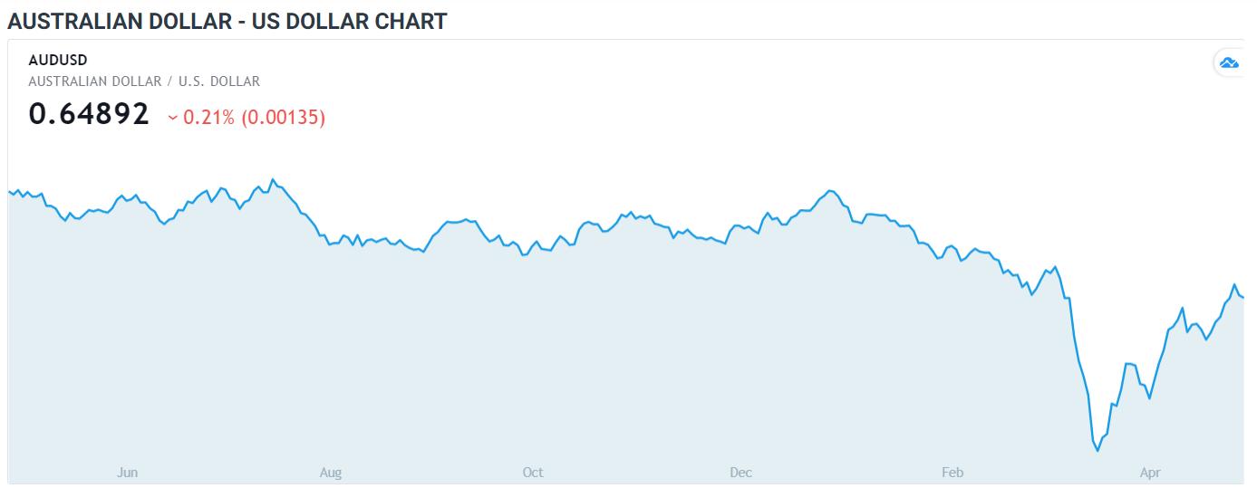 AUDUSD Daily FX Chart - 01 May 2020