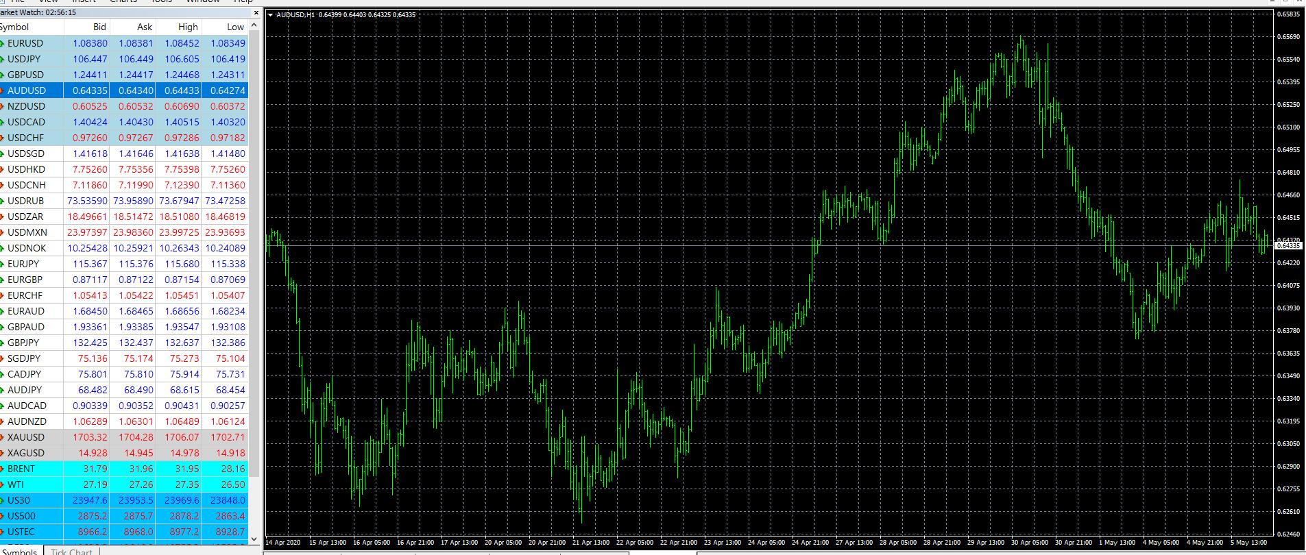 AUDUSD - Royal Financial Trading H1 Chart - 06 May 2020