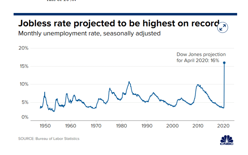 CNBC US Jobless Rate Projection Chart - 08 May 2020