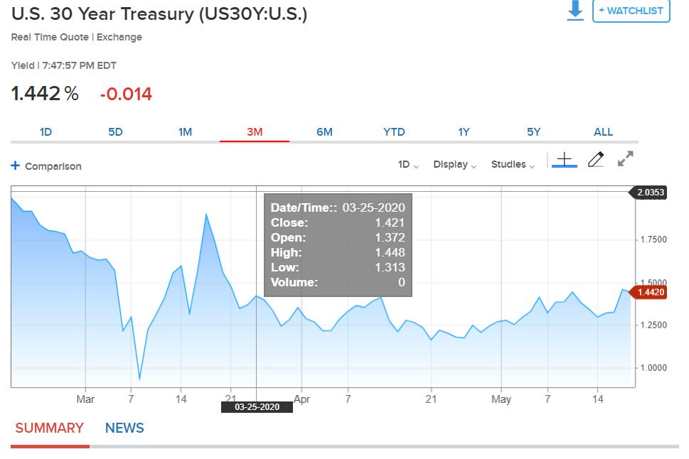CNBC US30Y Bond Yield Chart - 19 May 2020 (1)