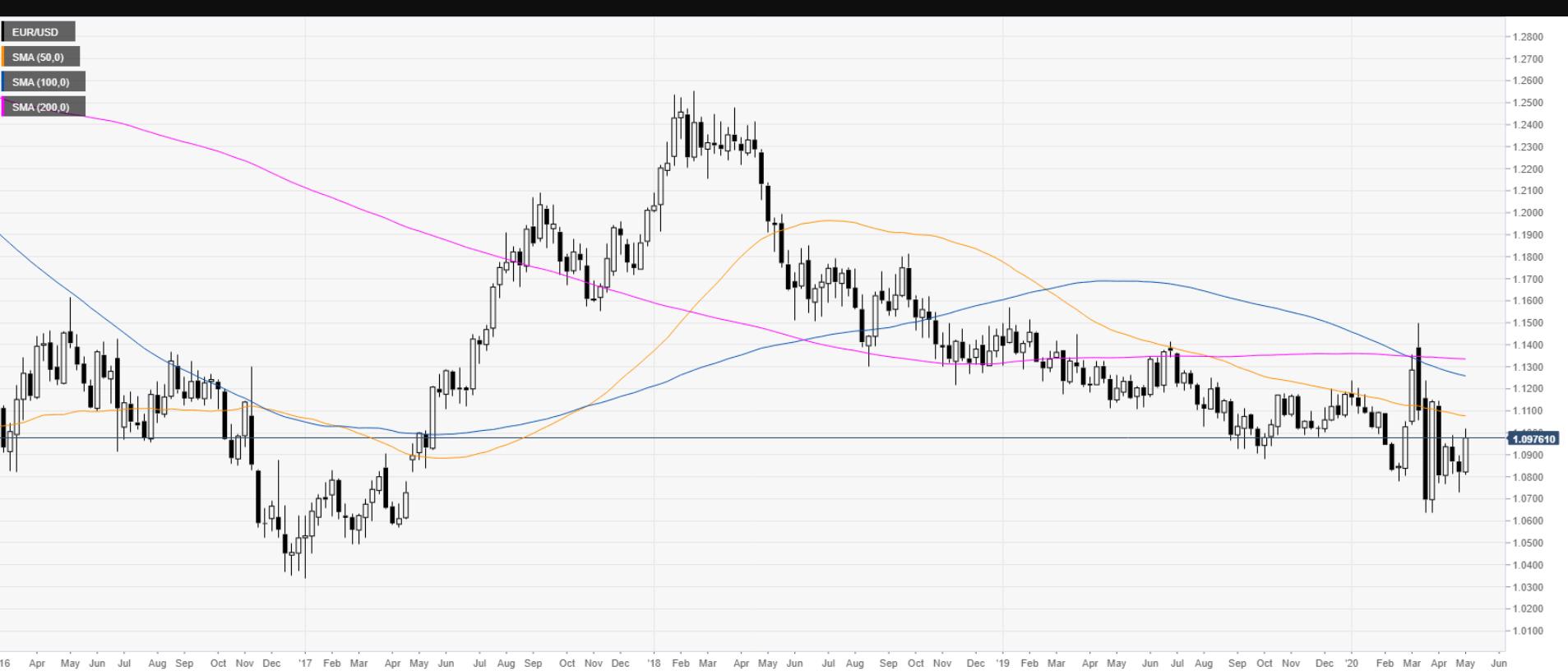 EURUSD FXStreet Chart - 04 May 2020