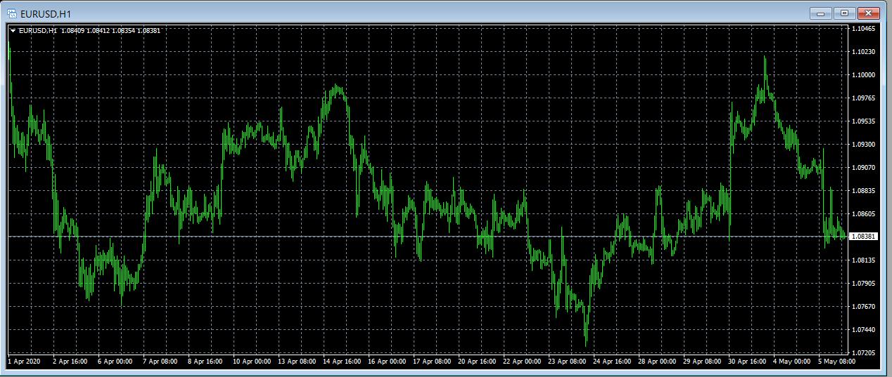 EURUSD - Royal Financial Trading H1 Chart - 06 May 2020