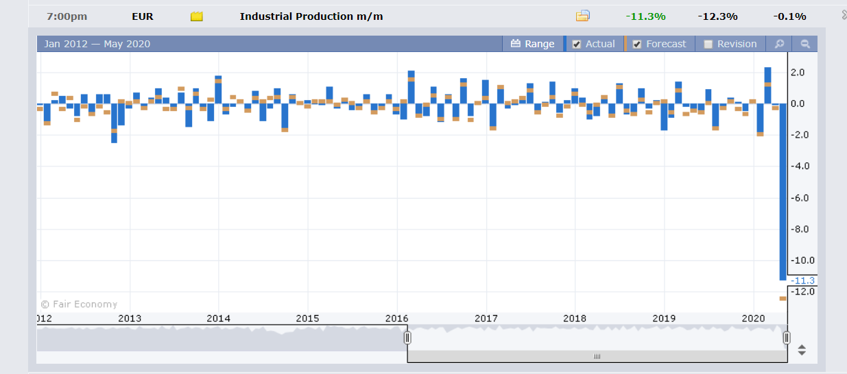 FXFactory EZ Industrial Production Chart - 14 May 2020