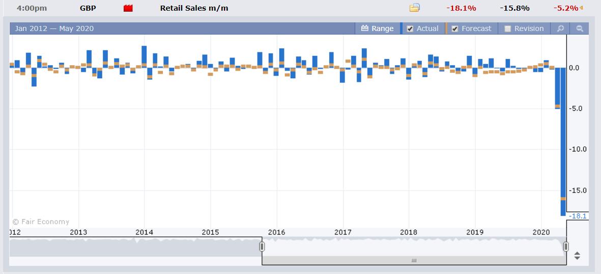 FXFactory UK Retail Sales Chart - 25 May 2020