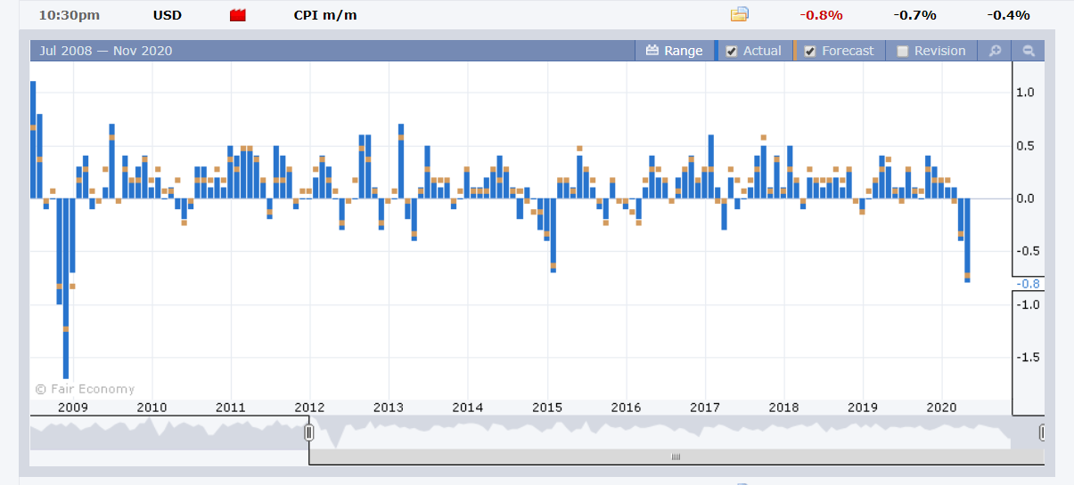 FXFactory US CPI Chart - 13 May 2020