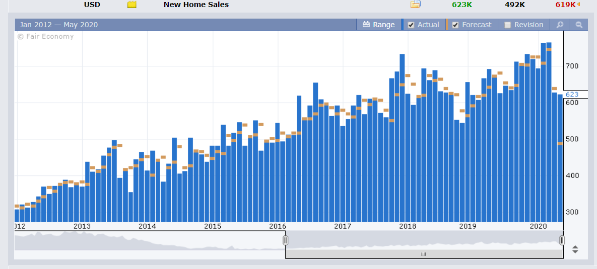 FXFactory US NEW HOME SALES - 27 MAY 2020