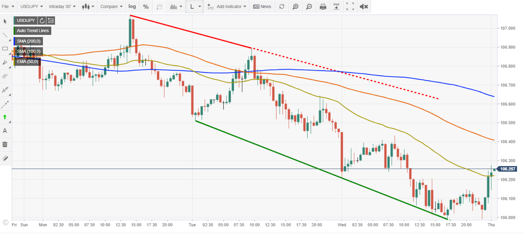 FXSTREET USDJPY Intraday Chart - 07 May 2020