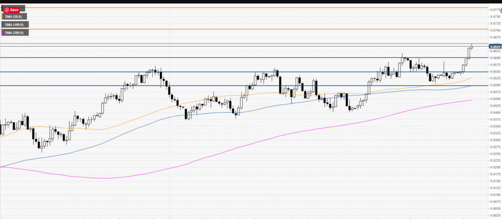 FXStreet AUDUSD Chart - 27 MAY 2020